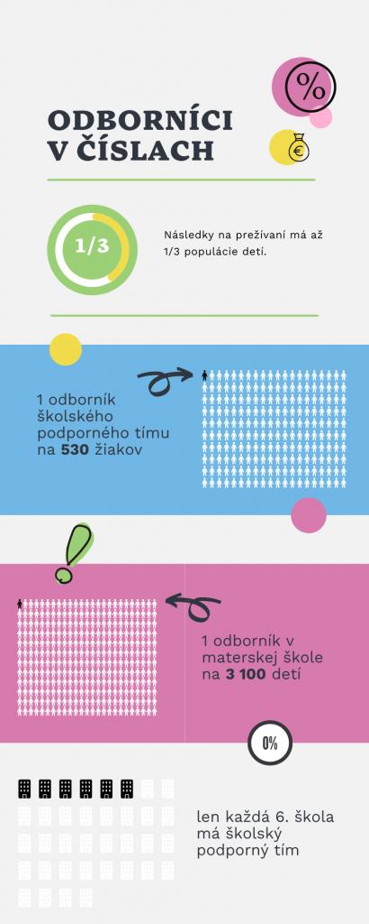 Infografika odbornici v cislach